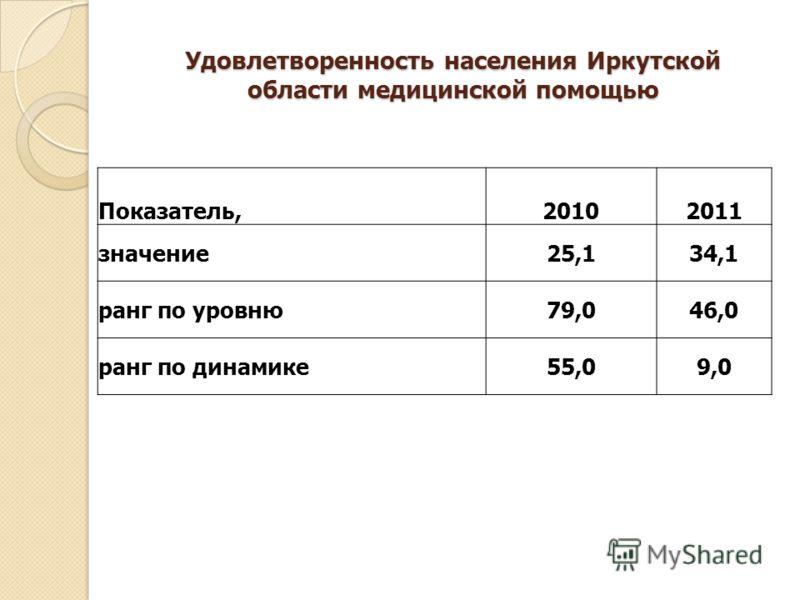 Удовлетворенность населения Иркутской области медицинской помощью Показатель,20102011 значение25,134,1 ранг по уровню79,046,0 ранг по динамике55,09,0