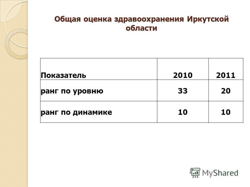 Общая оценка здравоохранения Иркутской области Показатель20102011 ранг по уровню3320 ранг по динамике10