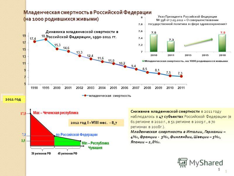 5 5 Младенческая смертность в Российской Федерации ( на 1000 родившихся живыми ) Снижение младенческой смертности в 2011 году наблюдалось в 47 субъектах Российской Федерации (в 61 регионе в 2010 г., в 51 регионе в 2009 г., в 70 регионах в 2008г.). Мл