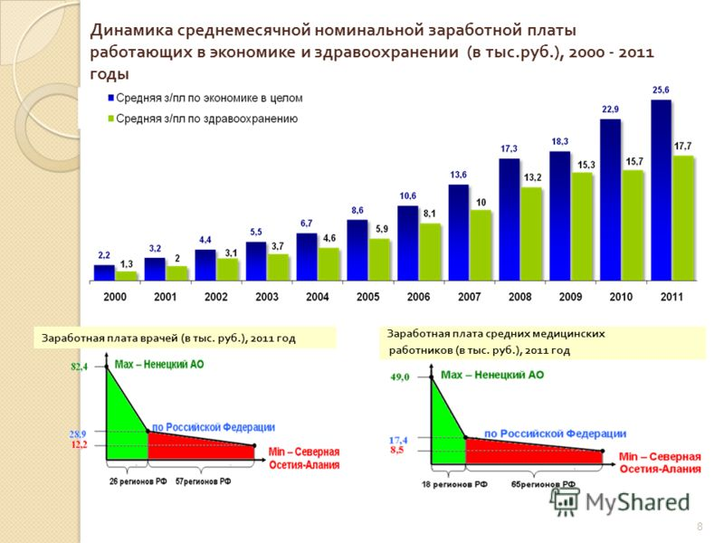 8 Динамика среднемесячной номинальной заработной платы работающих в экономике и здравоохранении (в тыс.руб.), 2000 - 2011 годы Заработная плата врачей (в тыс. руб.), 2011 год Заработная плата средних медицинских работников (в тыс. руб.), 2011 год