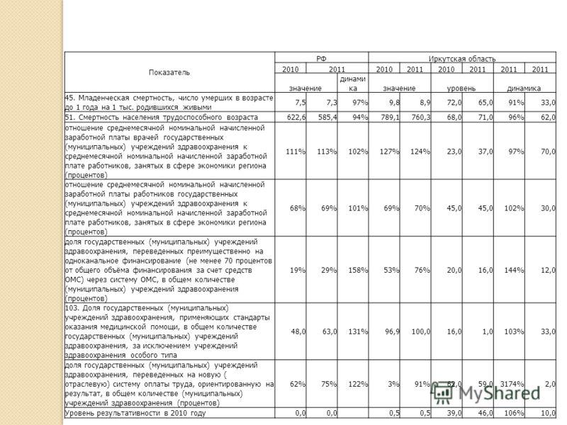 Показатель РФИркутская область 201020112010201120102011 значение динами казначениеуровеньдинамика 45. Младенческая смертность, число умерших в возрасте до 1 года на 1 тыс. родившихся живыми 7,57,397%9,88,972,065,091%33,0 51. Смертность населения труд