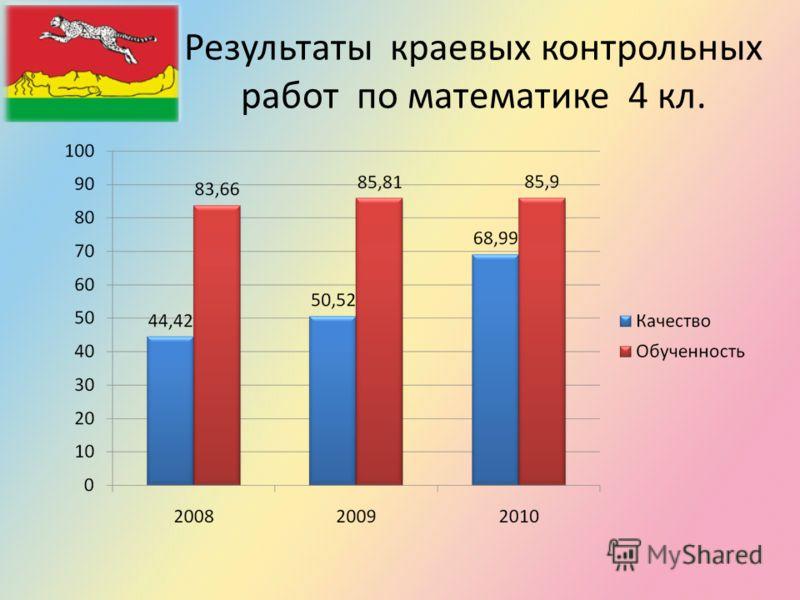 Результаты краевых контрольных работ по математике 4 кл.