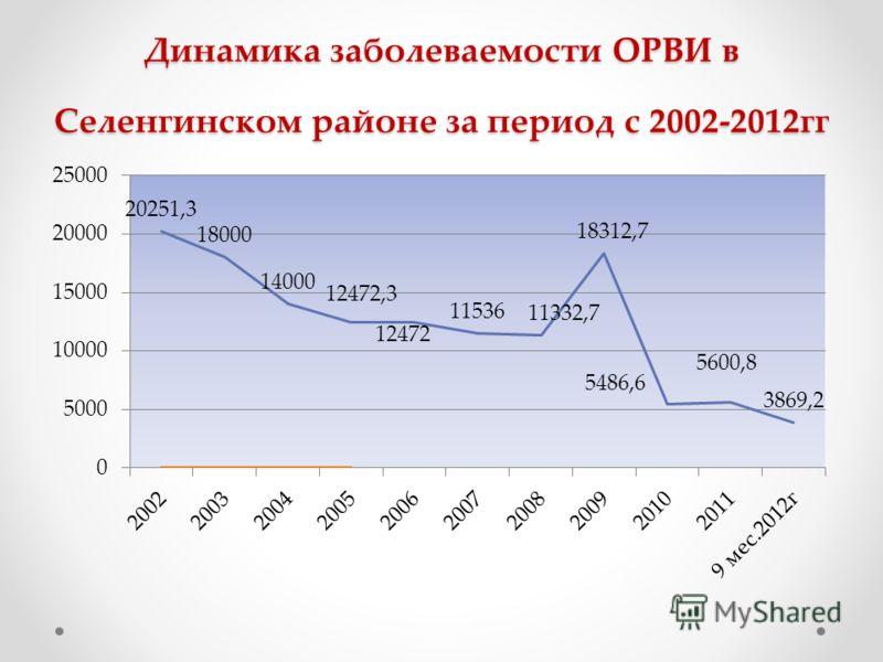 Динамика заболеваемости ОРВИ в Селенгинском районе за период с 2002-2012гг
