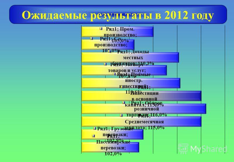 Ожидаемые результаты в 2012 году