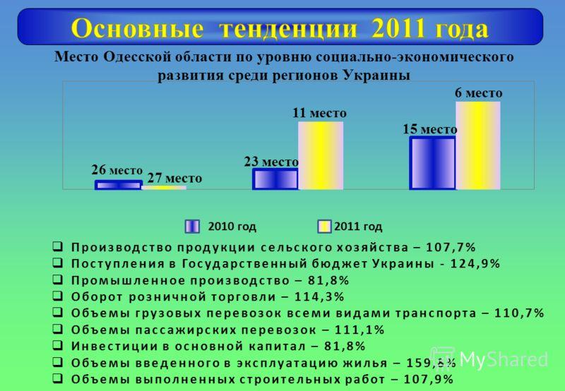Производство продукции сельского хозяйства – 107,7% Поступления в Государственный бюджет Украины - 124,9% Промышленное производство – 81,8% Оборот розничной торговли – 114,3% Объемы грузовых перевозок всеми видами транспорта – 110,7% Объемы пассажирс