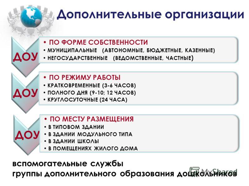 Дополнительные организации вспомогательные службы группы дополнительного образования дошкольников ДОУ ПО ФОРМЕ СОБСТВЕННОСТИ МУНИЦИПАЛЬНЫЕ (АВТОНОМНЫЕ, БЮДЖЕТНЫЕ, КАЗЕННЫЕ) НЕГОСУДАРСТВЕННЫЕ (ВЕДОМСТВЕННЫЕ, ЧАСТНЫЕ ) ДОУ ПО РЕЖИМУ РАБОТЫ КРАТКОВРЕМЕН