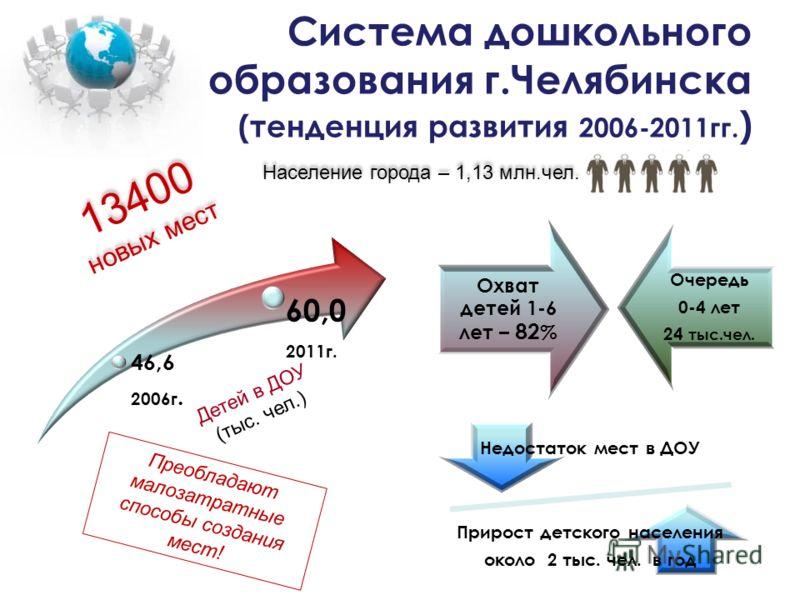 Система дошкольного образования г.Челябинска (тенденция развития 2006-2011гг. ) Недостаток мест в ДОУ Прирост детского населения около 2 тыс. чел. в год Охват детей 1-6 лет – 82 % Очередь 0-4 лет 24 тыс.чел. 46,6 2006г. 60,0 2011г. Население города –