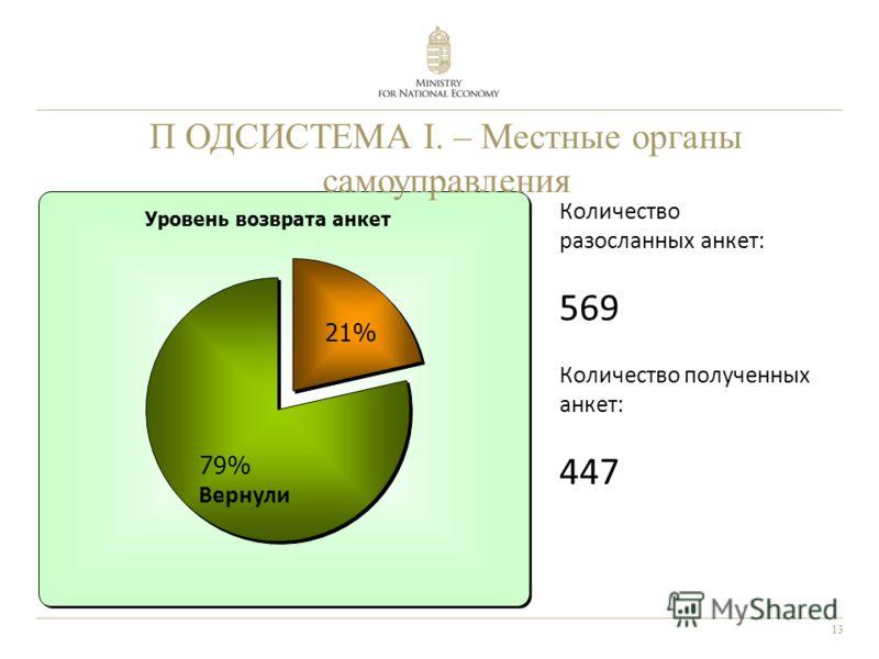 13 П ОДСИСТЕМА I. – Местные органы самоуправления Количество разосланных анкет: 569 Количество полученных анкет: 447