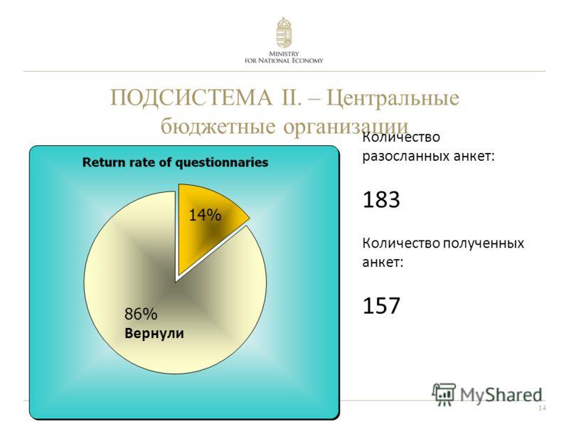 14 ПОДСИСТЕМА II. – Центральные бюджетные организации Количество разосланных анкет: 183 Количество полученных анкет: 157
