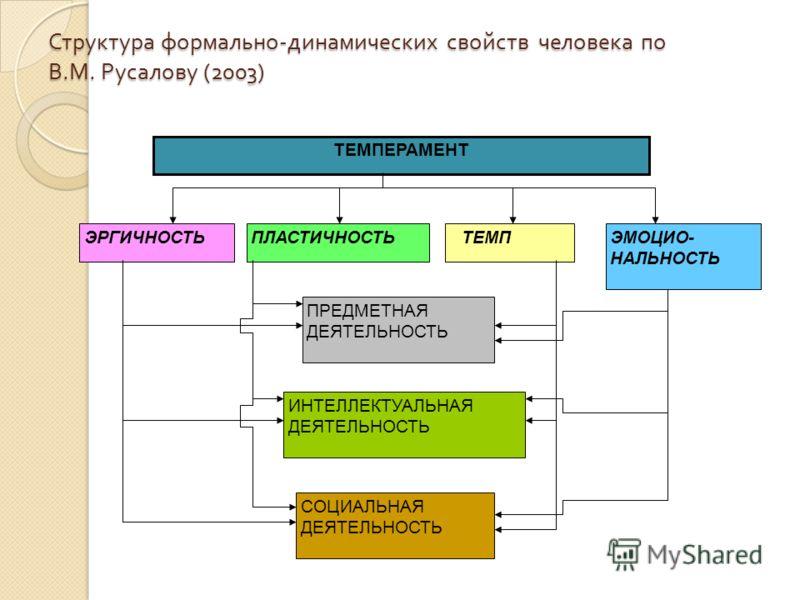 Структура формально - динамических свойств человека по В. М. Русалову (2003) ТЕМПЕРАМЕНТ ЭРГИЧНОСТЬ ТЕМПЭМОЦИО- НАЛЬНОСТЬ ПЛАСТИЧНОСТЬ ПРЕДМЕТНАЯ ДЕЯТЕЛЬНОСТЬ ИНТЕЛЛЕКТУАЛЬНАЯ ДЕЯТЕЛЬНОСТЬ СОЦИАЛЬНАЯ ДЕЯТЕЛЬНОСТЬ