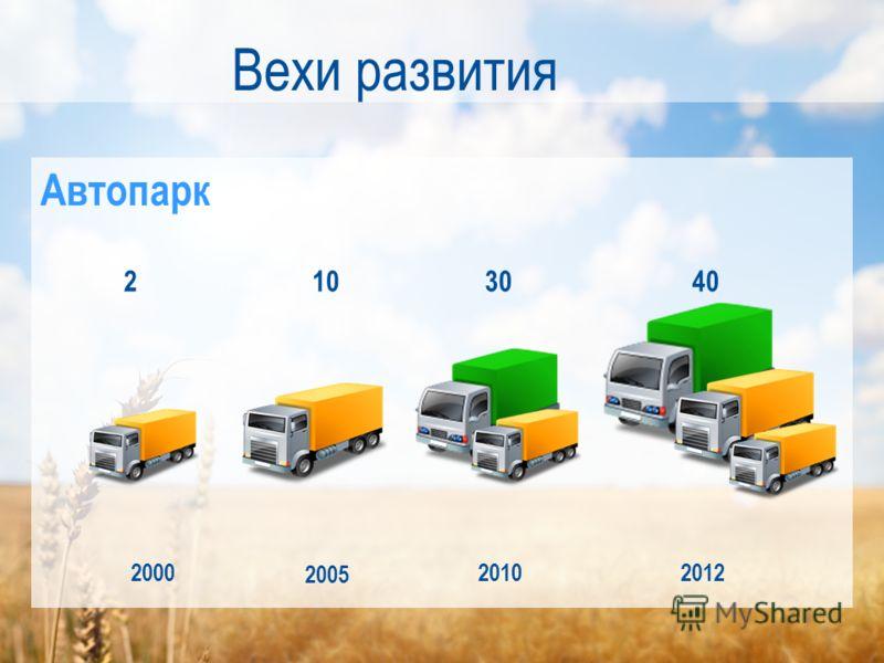 Вехи развития 2000 2005 20102012 2103040 Автопарк