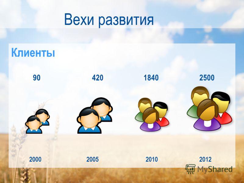 Вехи развития 2000200520102012 9042018402500 Клиенты