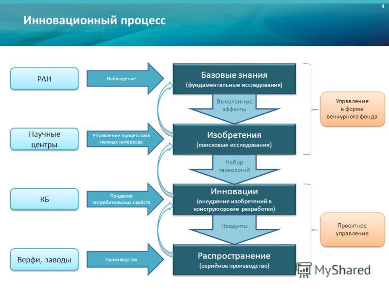1 Инновационный процесс Базовые знания (фундаментальные исследования) Базовые знания (фундаментальные исследования) Изобретения (поисковые исследования) Изобретения (поисковые исследования) Инновации (внедрение изобретений в конструкторские разработк
