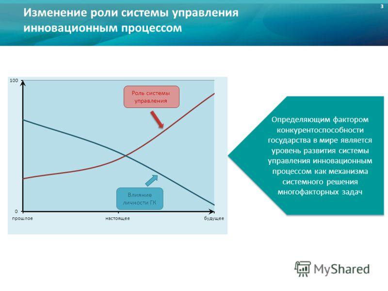 3 Изменение роли системы управления инновационным процессом 3 Определяющим фактором конкурентоспособности государства в мире является уровень развития системы управления инновационным процессом как механизма системного решения многофакторных задач Ро