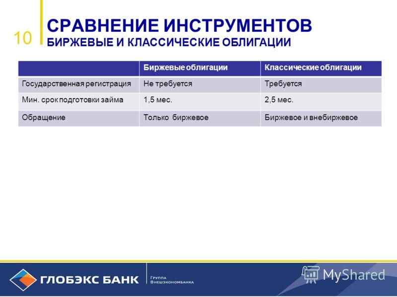1010 СРАВНЕНИЕ ИНСТРУМЕНТОВ БИРЖЕВЫЕ И КЛАССИЧЕСКИЕ ОБЛИГАЦИИ Биржевые облигацииКлассические облигации Государственная регистрацияНе требуетсяТребуется Мин. срок подготовки займа1,5 мес.2,5 мес. ОбращениеТолько биржевоеБиржевое и внебиржевое