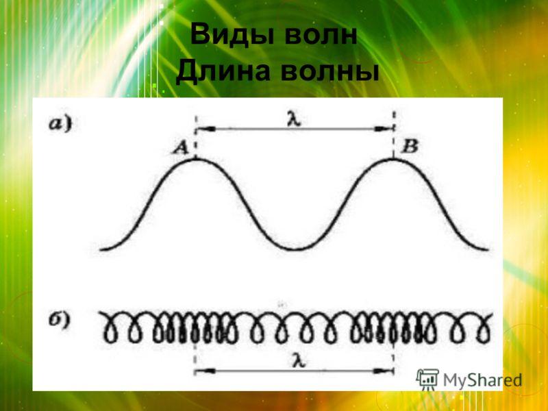 Виды волн Длина волны