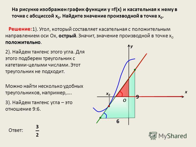 На рисунке изображен график функции у =f(x) и касательная к нему в точке с абсциссой х 0. Найдите значение производной в точке х 0. х х0х0 у острый положительно 1). Угол, который составляет касательная с положительным направлением оси Ох, острый. Зна