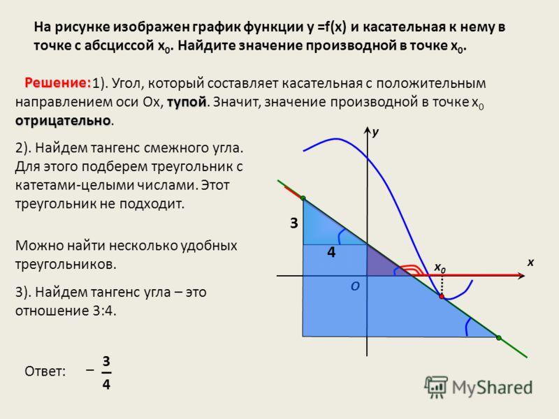 На рисунке изображен график функции у =f(x) и касательная к нему в точке с абсциссой х 0. Найдите значение производной в точке х 0. х х0х0 у O тупой отрицательно 1). Угол, который составляет касательная с положительным направлением оси Ох, тупой. Зна