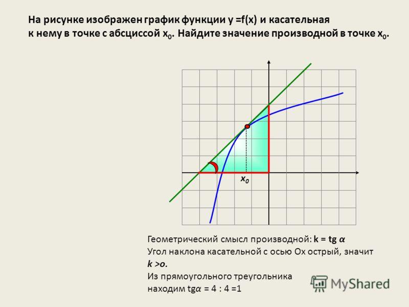 На рисунке изображен график функции у =f(x) и касательная к нему в точке с абсциссой х 0. Найдите значение производной в точке х 0. х0х0 Геометрический смысл производной: k = tg α Угол наклона касательной с осью Ох острый, значит k >o. Из прямоугольн