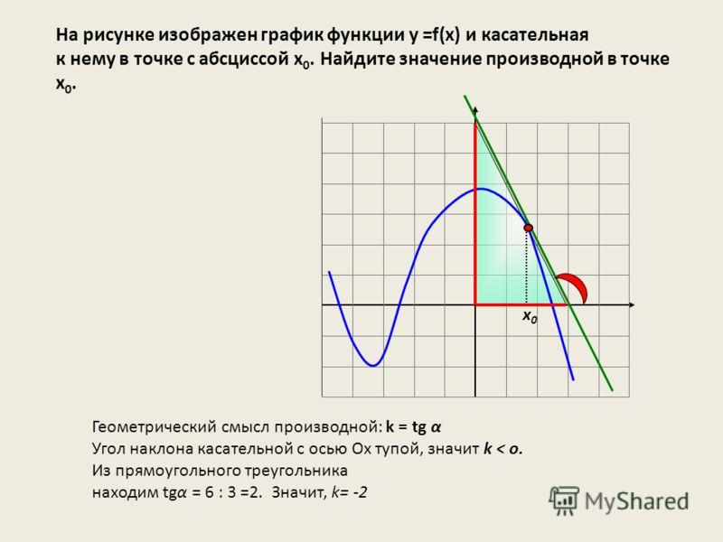 На рисунке изображен график функции у =f(x) и касательная к нему в точке с абсциссой х 0. Найдите значение производной в точке х 0. х0х0 Геометрический смысл производной: k = tg α Угол наклона касательной с осью Ох тупой, значит k < o. Из прямоугольн