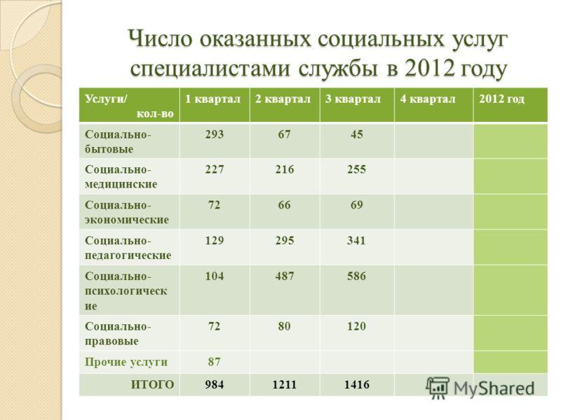 Число оказанных социальных услуг специалистами службы в 2012 году Услуги/ кол-во 1 квартал2 квартал3 квартал4 квартал2012 год Социально- бытовые 2936745 Социально- медицинские 227216255 Социально- экономические 726669 Социально- педагогические 129295