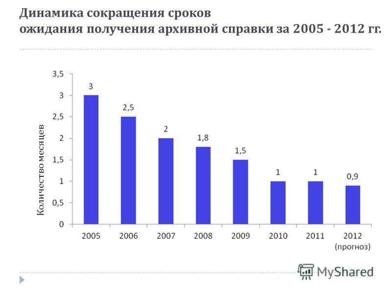 Динамика сокращения сроков ожидания получения архивной справки за 2005 - 2012 гг. Количество месяцев