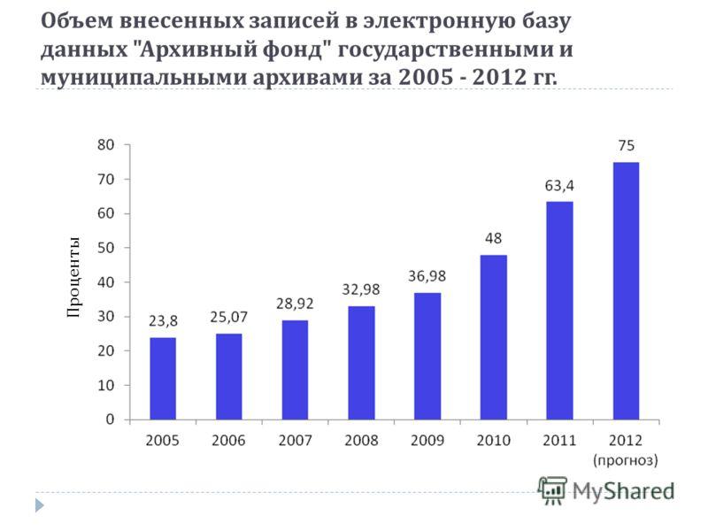 Объем внесенных записей в электронную базу данных  Архивный фонд  государственными и муниципальными архивами за 2005 - 2012 гг. Проценты