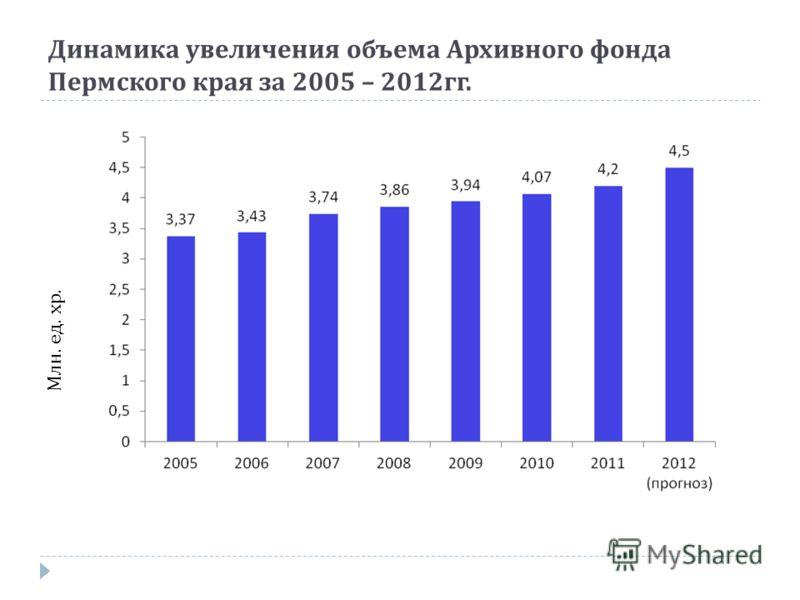 Динамика увеличения объема Архивного фонда Пермского края за 2005 – 2012 гг. Млн. ед. хр.