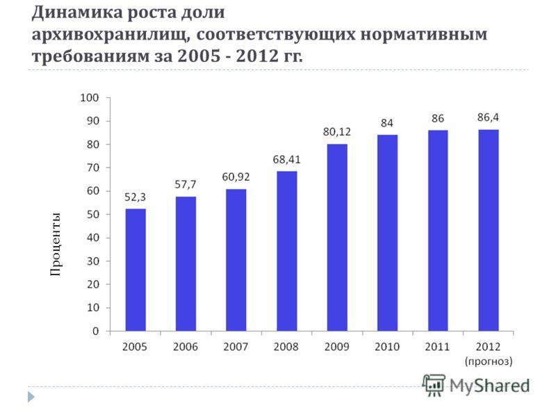 Динамика роста доли архивохранилищ, соответствующих нормативным требованиям за 2005 - 2012 гг. Проценты