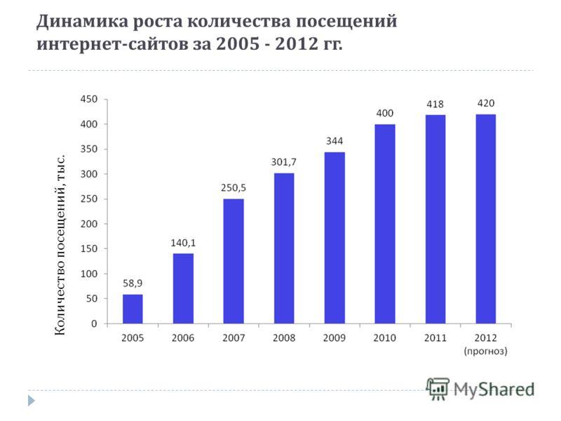 Динамика роста количества посещений интернет - сайтов за 2005 - 2012 гг. Количество посещений, тыс.