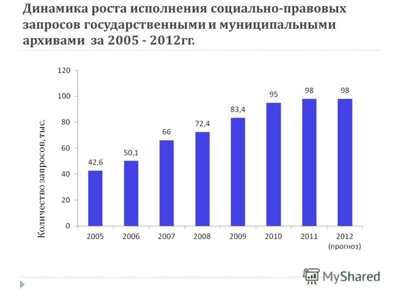 Динамика роста исполнения социально - правовых запросов государственными и муниципальными архивами за 2005 - 2012 гг. Количество запросов, тыс.