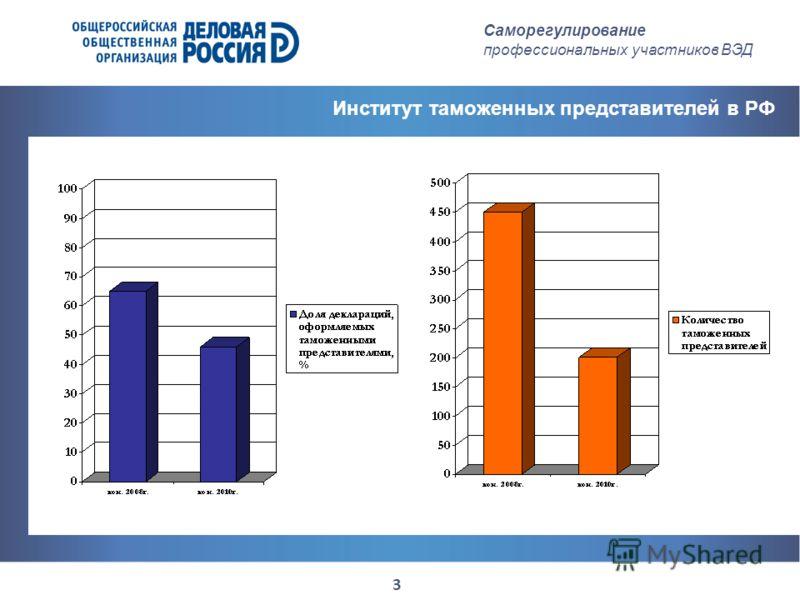3 Саморегулирование профессиональных участников ВЭД Институт таможенных представителей в РФ