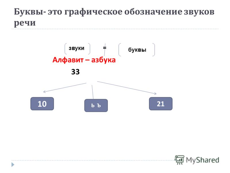 Буквы - это графическое обозначение звуков речи Алфавит – азбука 33 звуки буквы 10 21 Ь Ъ =