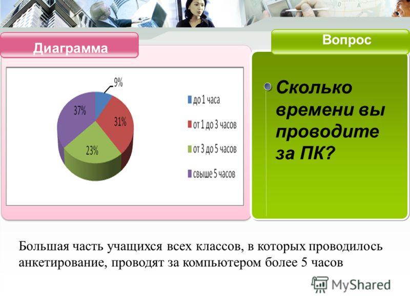 Диаграмма Вопрос Сколько времени вы проводите за ПК? Большая часть учащихся всех классов, в которых проводилось анкетирование, проводят за компьютером более 5 часов