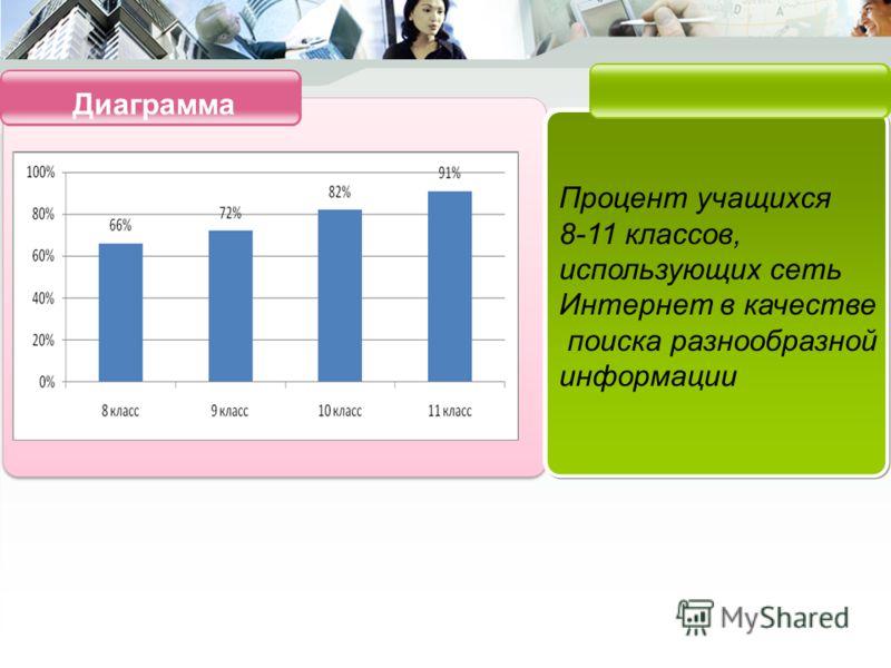 Диаграмма Процент учащихся 8-11 классов, использующих сеть Интернет в качестве поиска разнообразной информации