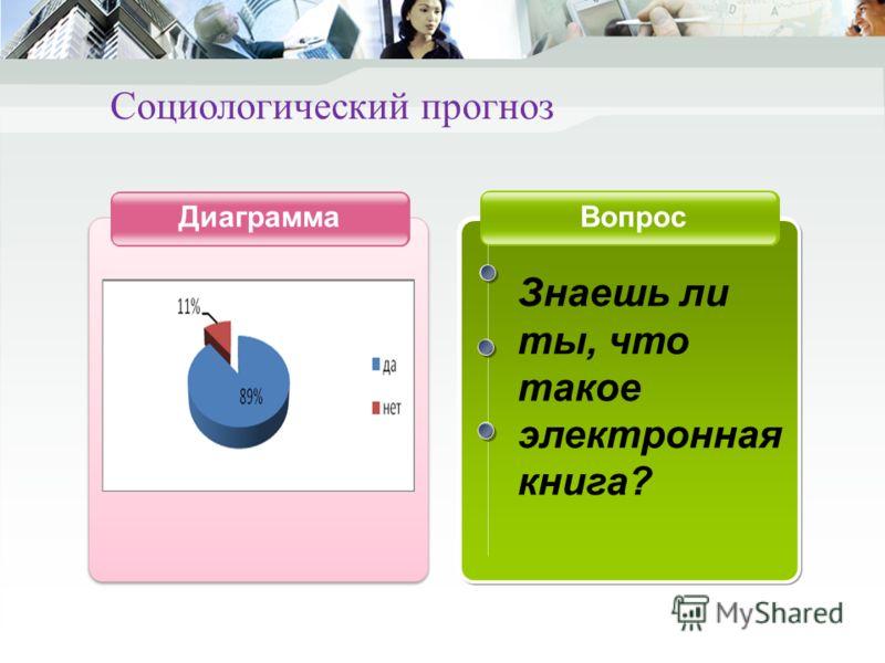 Диаграмма Вопрос Знаешь ли ты, что такое электронная книга? Социологический прогноз