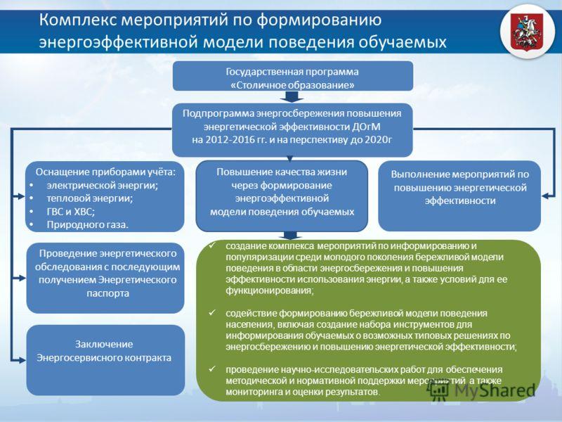 Комплекс мероприятий по формированию энергоэффективной модели поведения обучаемых Подпрограмма энергосбережения повышения энергетической эффективности ДОгМ на 2012-2016 гг. и на перспективу до 2020г создание комплекса мероприятий по информированию и