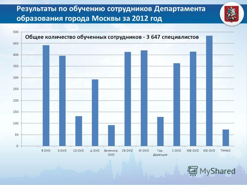 Результаты по обучению сотрудников Департамента образования города Москвы за 2012 год
