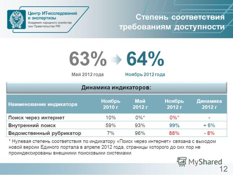 Степень соответствия требованиям доступности 63% Май 2012 года 64% Ноябрь 2012 года Динамика индикаторов: Наименование индикатора Ноябрь 2010 г Май 2012 г Ноябрь 2012 г Динамика 2012 г Поиск через интернет10%0%* - Внутренний поиск59%93%99%+ 6% Ведомс