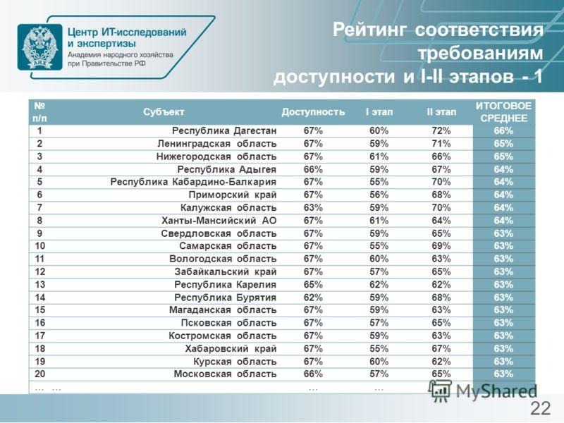 Рейтинг соответствия требованиям доступности и I-II этапов - 1 22 п/п СубъектДоступностьI этапII этап ИТОГОВОЕ СРЕДНЕЕ 1Республика Дагестан67%60%72%66% 2Ленинградская область67%59%71%65% 3Нижегородская область67%61%66%65% 4Республика Адыгея66%59%67%6