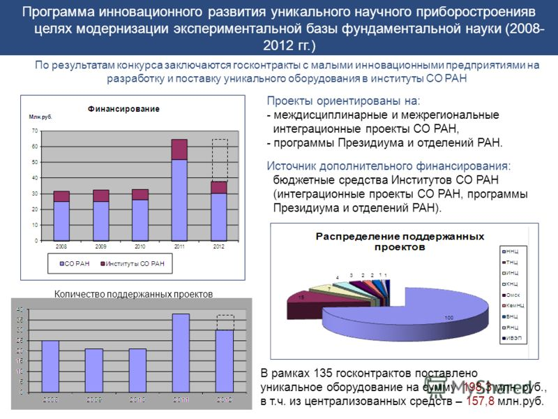 Программа инновационного развития уникального научного приборостроенияв целях модернизации экспериментальной базы фундаментальной науки (2008- 2012 гг.) Проекты ориентированы на: - междисциплинарные и межрегиональные интеграционные проекты СО РАН, -