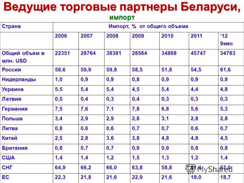 Ведущие торговые партнеры Беларуси, экспорт Страна Экспорт, % от общего объема 200620072008200920102011 12 9мес Общий объем в млн. USD 19734243393257121282252264029436096 Россия34,736,532,231,538,934,032,9 Нидерланды17,717,816,917,311,015,318,6 Украи