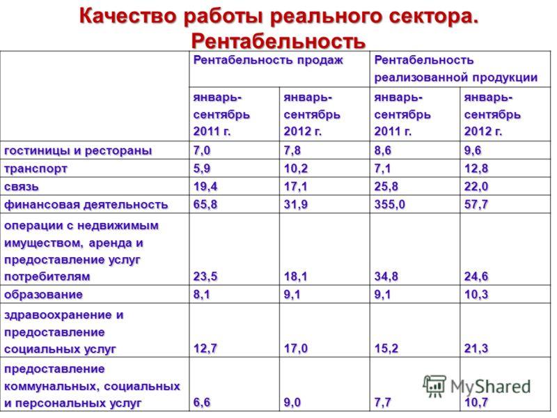 Качество работы реального сектора. Рентабельность Рентабельность продаж Рентабельность реализованной продукции январь- сентябрь 2011 г. январь- сентябрь 2012 г. январь- сентябрь 2011 г. январь- сентябрь 2012 г. Республика Беларусь 10,110,412,913,3 в
