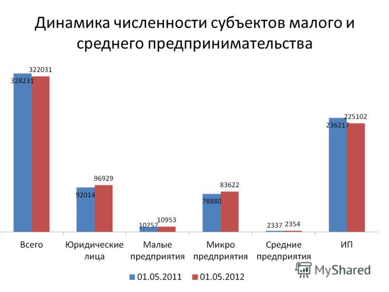 Перспективы частного и совместного предпринимательства в Беларуси