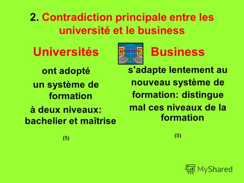 2. Contradiction principale entre les université et le business Universités ont adopté un système de formation à deux niveaux: bachelier et maîtrise (5) Business s'adapte lentement au nouveau système de formation: distingue mal ces niveaux de la form