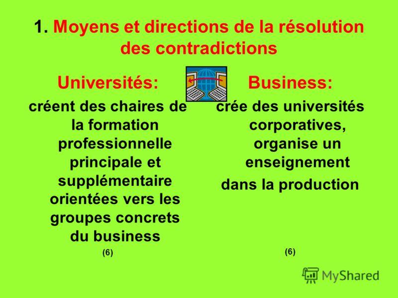 1. Moyens et directions de la résolution des contradictions Universités: créent des chaires de la formation professionnelle principale et supplémentaire orientées vers les groupes concrets du business (6) Business: crée des universités corporatives,