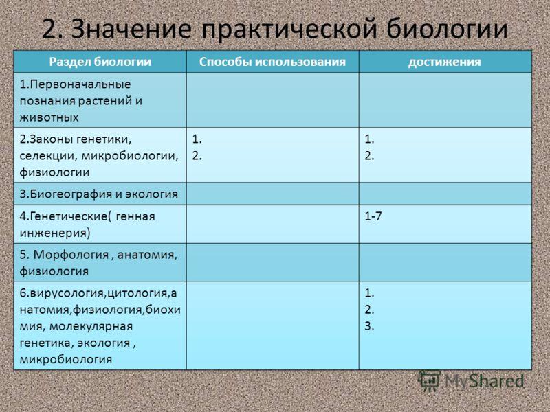 2. Значение практической биологии