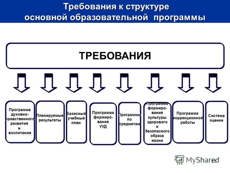 11 ТРЕБОВАНИЯ Планируемыерезультаты Программаформиро-ваниякультурыздоровогоибезопасногообразажизни Базисныйучебныйплан Программаформиро-ванияУУД Программадуховно-нравственногоразвитияивоспитания Программыпопредметам ПрограммакоррекционнойработыСистем