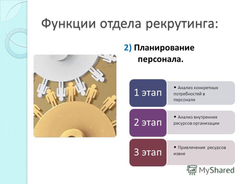 Функции отдела рекрутинга: 1) Формирование базы данных потенциальных сотрудников, «редких» специалистов.