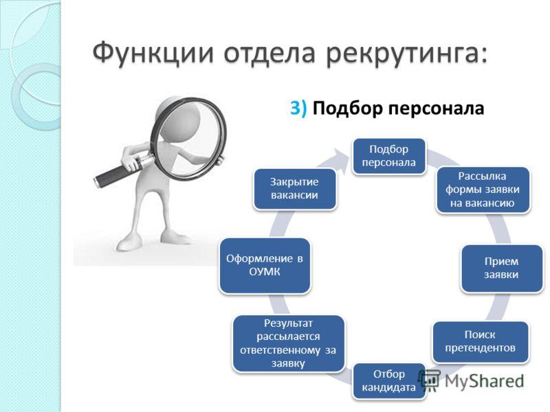 Функции отдела рекрутинга: 2) Планирование персонала. Анализ конкретных потребностей в персонале 1 этап Анализ внутренних ресурсов организации 2 этап Привлечения ресурсов извне 3 этап